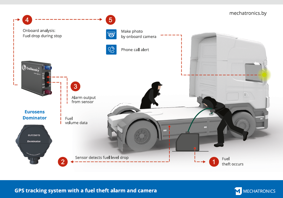 fuel theft eng