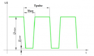 Direct P meter pulse shape