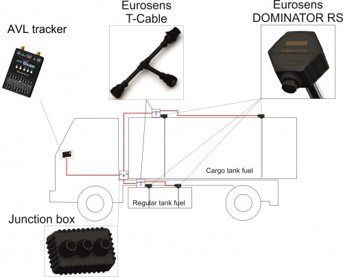 Tank truck vehicle with 2 compartments - fuel monitoring