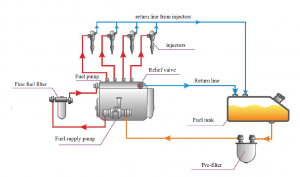 Typical diesel fuel system