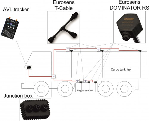 Tank truck vehicle with 3 compartments - fuel monitoring