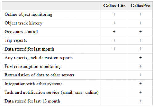 features of Gelios AVL software